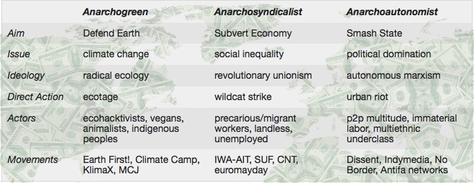 Anarchy, Autonomy ecology.jpeg