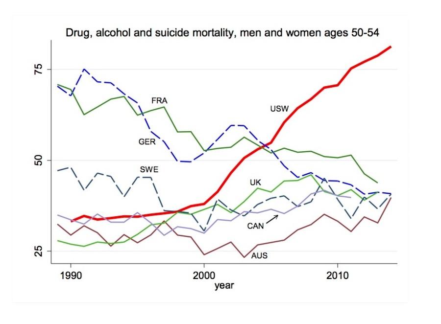 Mortality Drug Alc Suicide.jpg