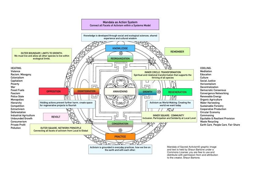 Mandala of Sacred Activism.jpg